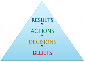 beliefs-results-success